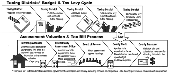Tax Levy Cycle